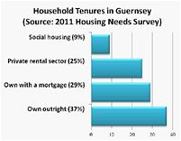 Household Tenures 2011